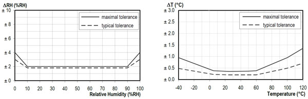 Relative Humidity Accuracy